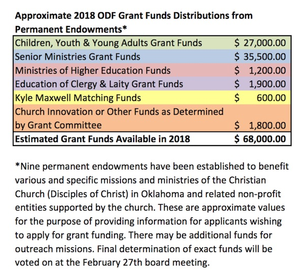 2018 Approx Grant Funds